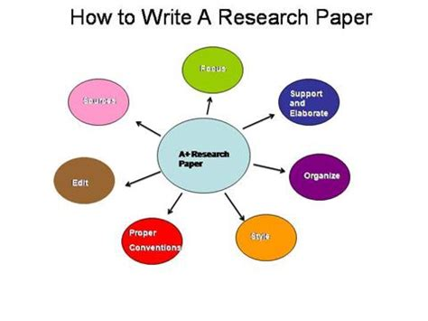 Quoting in a research paper format